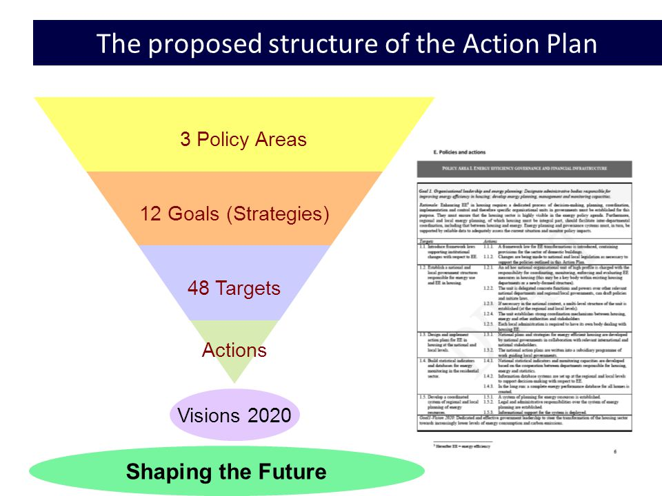 5 The proposed structure of the Action Plan Actions 48 Targets 12 Goals (Strategies) 3 Policy Areas Visions 2020 Shaping the Future