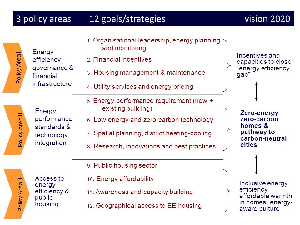 6 Policy Area I Energy efficiency governance & financial infrastructure Energy performance standards & technology integration Access to energy efficiency & public housing Policy Area III 1.