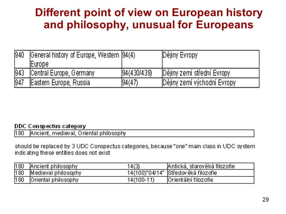 29 Different point of view on European history and philosophy, unusual for Europeans