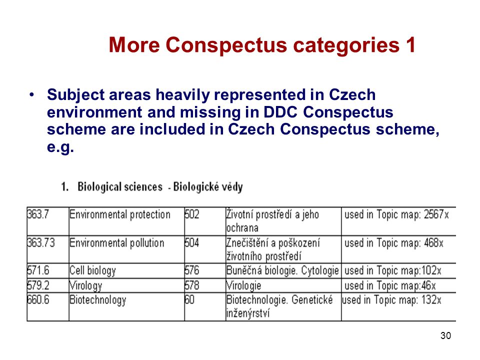 30 More Conspectus categories 1 Subject areas heavily represented in Czech environment and missing in DDC Conspectus scheme are included in Czech Conspectus scheme, e.g.