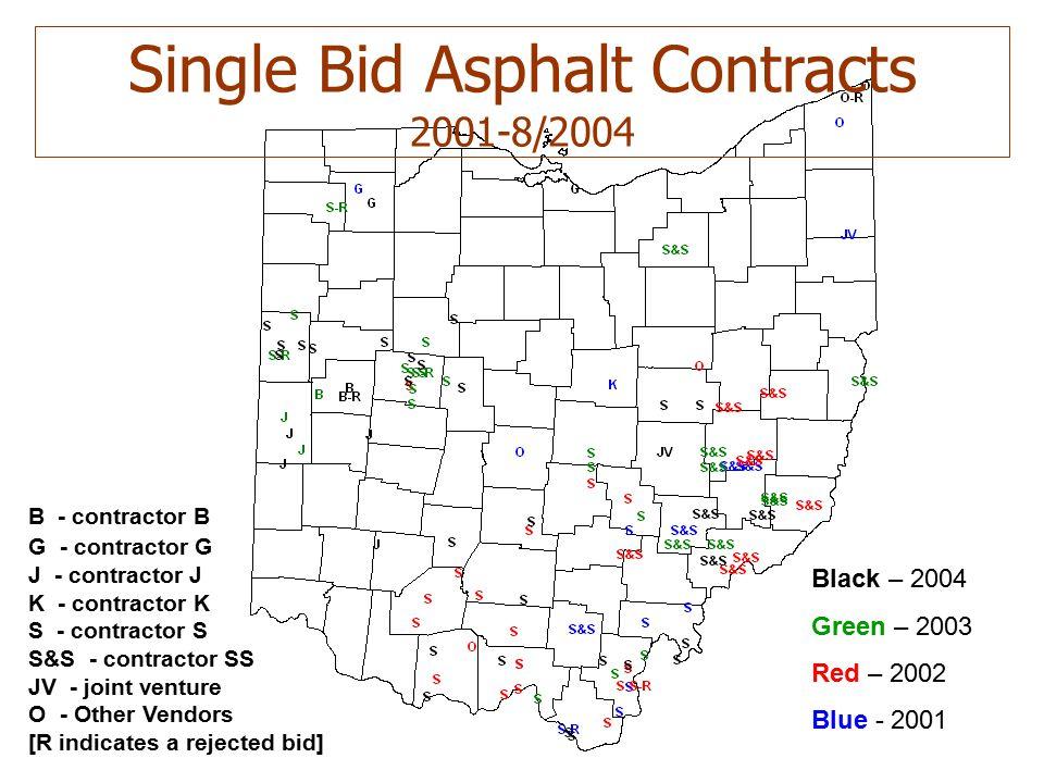 26 Black – 2004 Green – 2003 Red – 2002 Blue - 2001 Single Bid Asphalt Contracts 2001-8/2004 B - contractor B G - contractor G J - contractor J K - contractor K S - contractor S S&S - contractor SS JV - joint venture O - Other Vendors [R indicates a rejected bid]