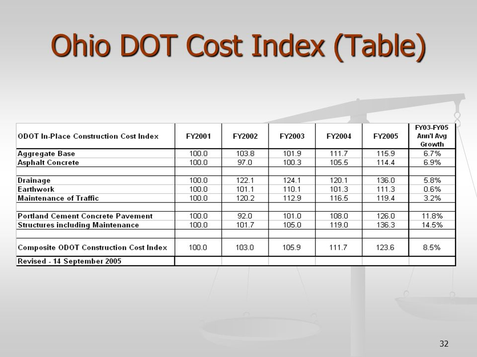 32 Ohio DOT Cost Index (Table)