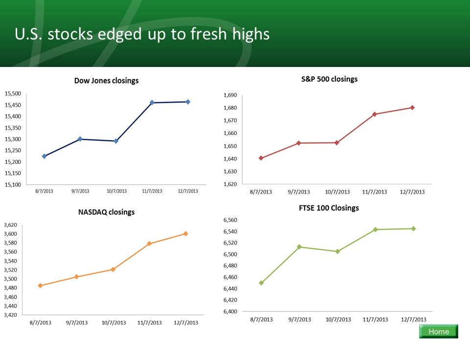 20 U.S. stocks edged up to fresh highs