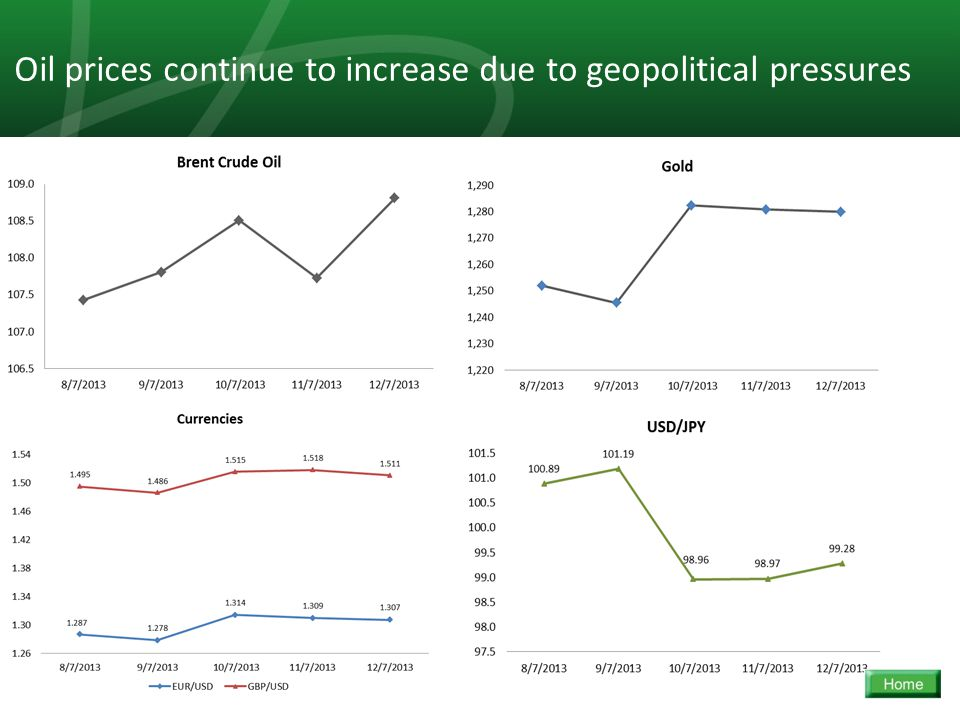 21 Oil prices continue to increase due to geopolitical pressures
