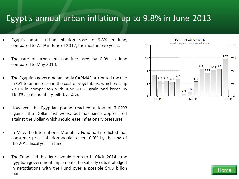 27 Egypt's annual urban inflation up to 9.8% in June 2013 Egypt's annual urban inflation rose to 9.8% in June, compared to 7.3% in June of 2012, the m