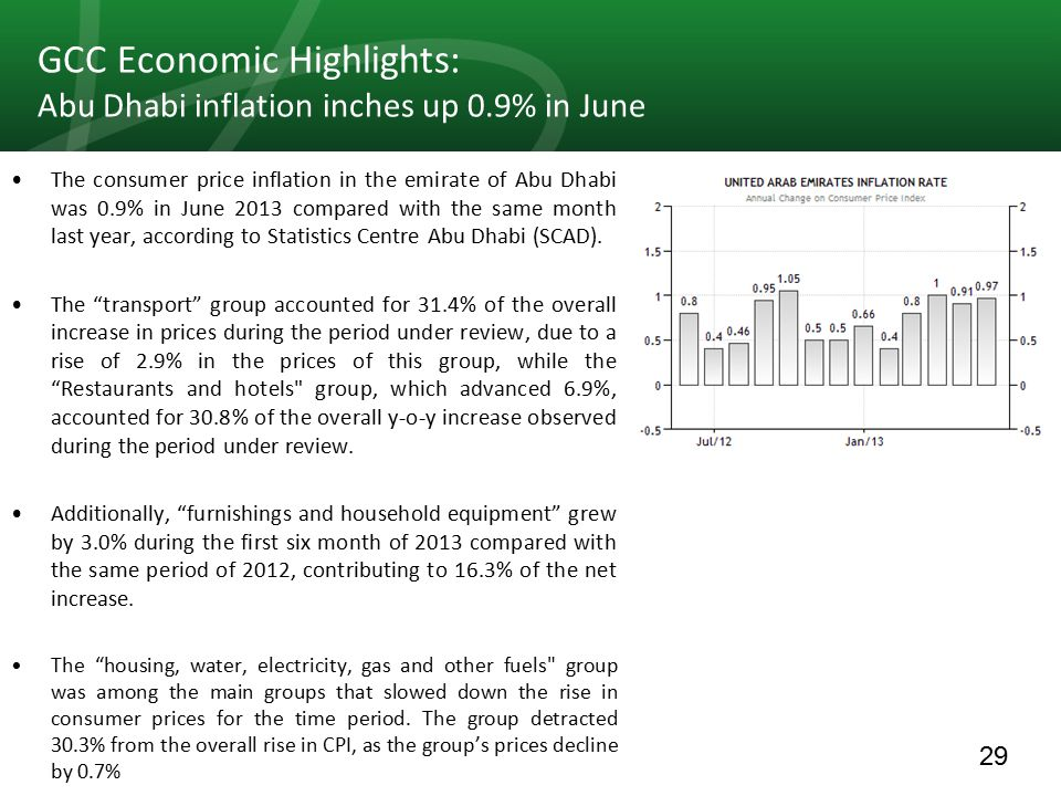 29 GCC Economic Highlights: Abu Dhabi inflation inches up 0.9% in June The consumer price inflation in the emirate of Abu Dhabi was 0.9% in June 2013