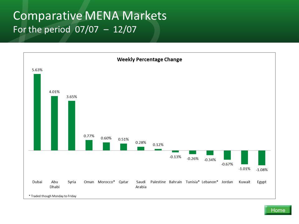 32 Comparative MENA Markets For the period 07/07 – 12/07