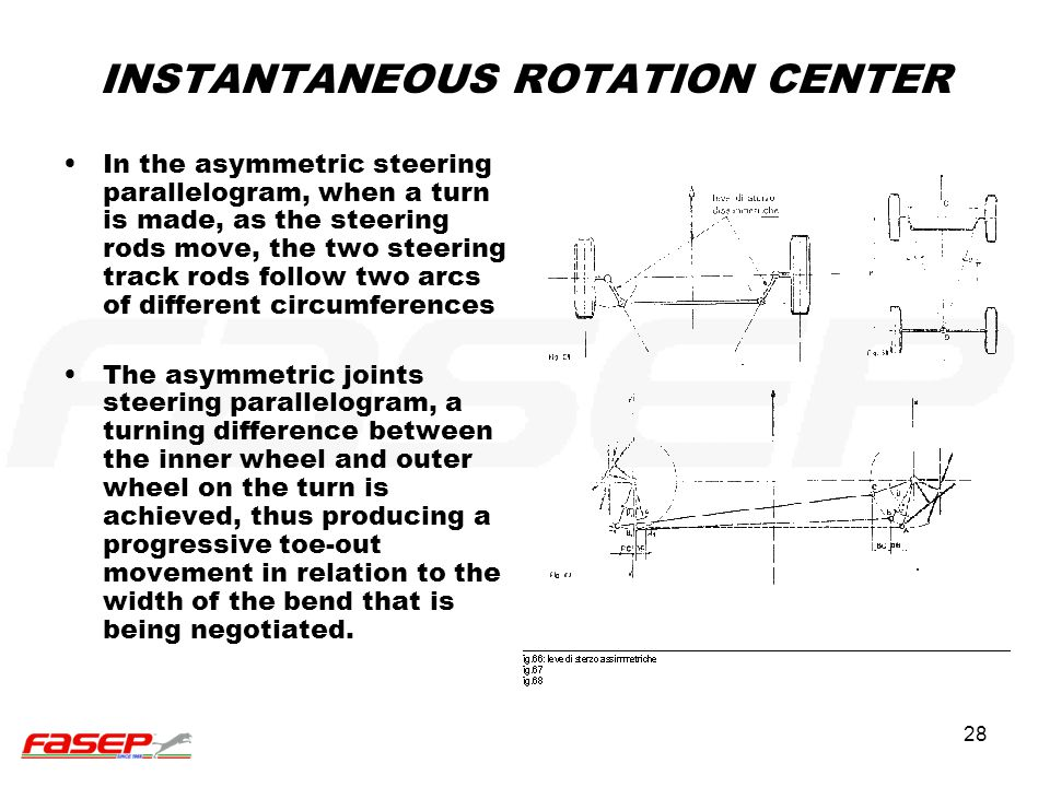 28 INSTANTANEOUS ROTATION CENTER In the asymmetric steering parallelogram, when a turn is made, as the steering rods move, the two steering track rods