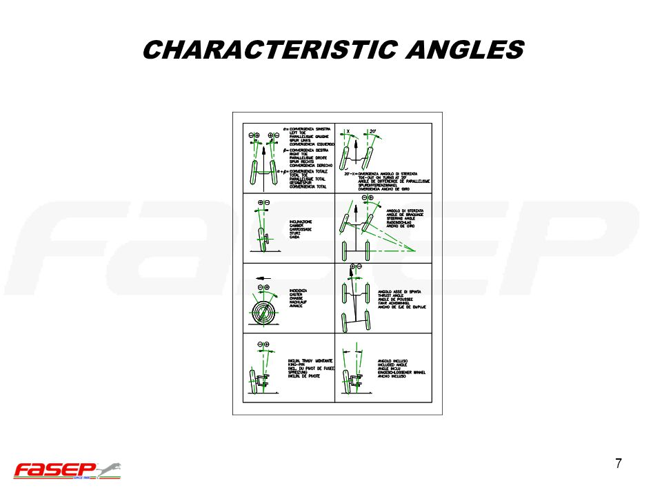 7 CHARACTERISTIC ANGLES
