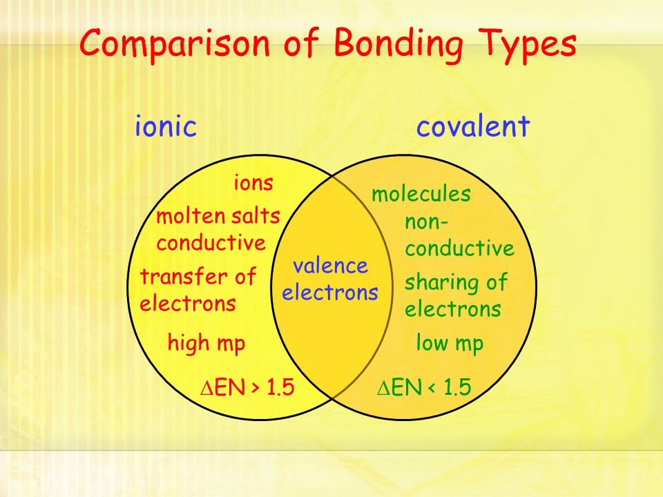 ioniccovalent valence electrons Comparison of Bonding Types sharing of electrons transfer of electrons ions molecules  EN > 1.5  EN < 1.5 high mplow mp molten salts conductive non- conductive