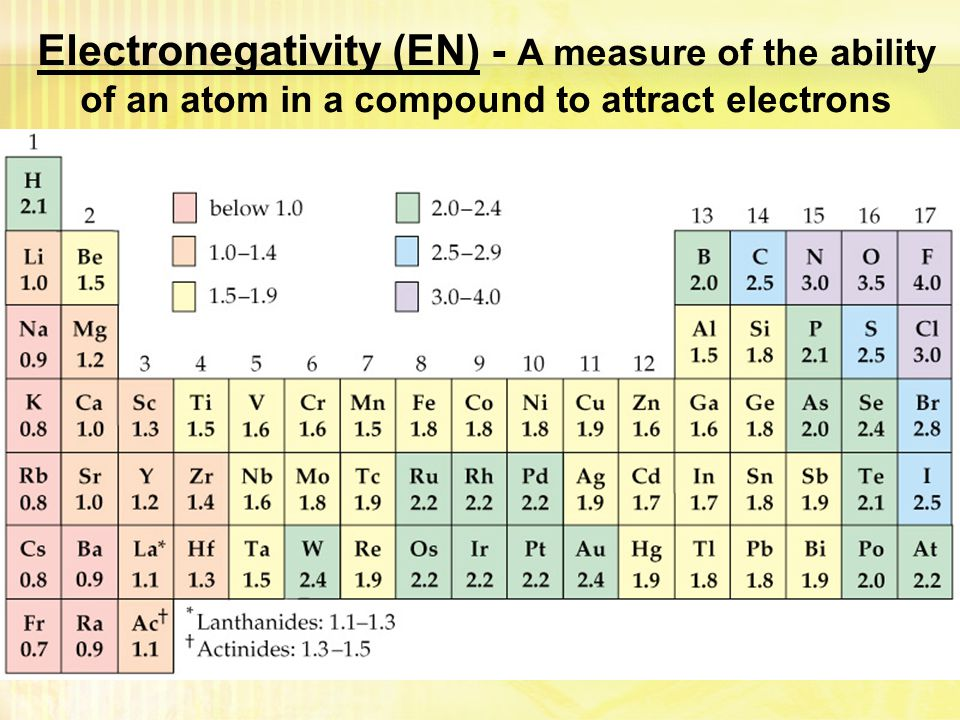 Electronegativity (EN) - A measure of the ability of an atom in a compound to attract electrons