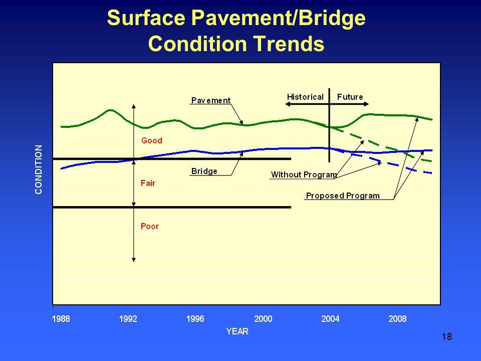 18 Surface Pavement/Bridge Condition Trends