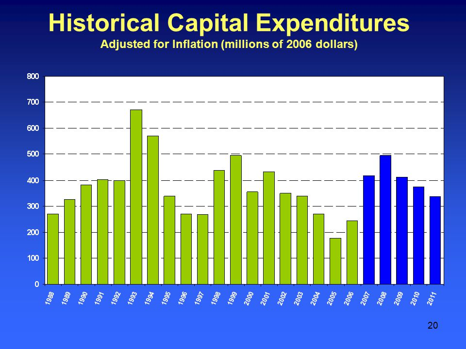 20 Historical Capital Expenditures Adjusted for Inflation (millions of 2006 dollars)