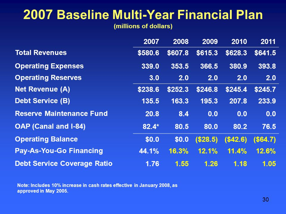 30 2007 Baseline Multi-Year Financial Plan (millions of dollars) 20072008200920102011 Total Revenues$580.6$607.8$615.3$628.3$641.5 Operating Expenses339.0353.5366.5380.9393.8 Operating Reserves3.02.0 Net Revenue (A)$238.6$252.3$246.8$245.4$245.7 Debt Service (B)135.5163.3195.3207.8233.9 Reserve Maintenance Fund20.88.40.0 OAP (Canal and I-84)82.4*80.580.080.276.5 Operating Balance$0.0 ($28.5)($42.6)($64.7) Pay-As-You-Go Financing44.1%16.3%12.1%11.4%12.6% Debt Service Coverage Ratio1.761.551.261.181.05 Note: Includes 10% increase in cash rates effective in January 2008, as approved in May 2005.