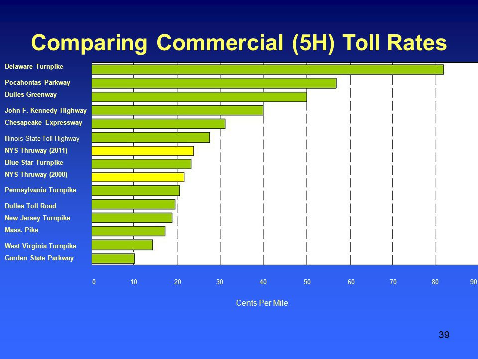 39 Comparing Commercial (5H) Toll Rates 0 10 20 30 40 50 60 70 80 90 Cents Per Mile Delaware Turnpike Pocahontas Parkway Dulles Greenway Chesapeake Expressway John F.