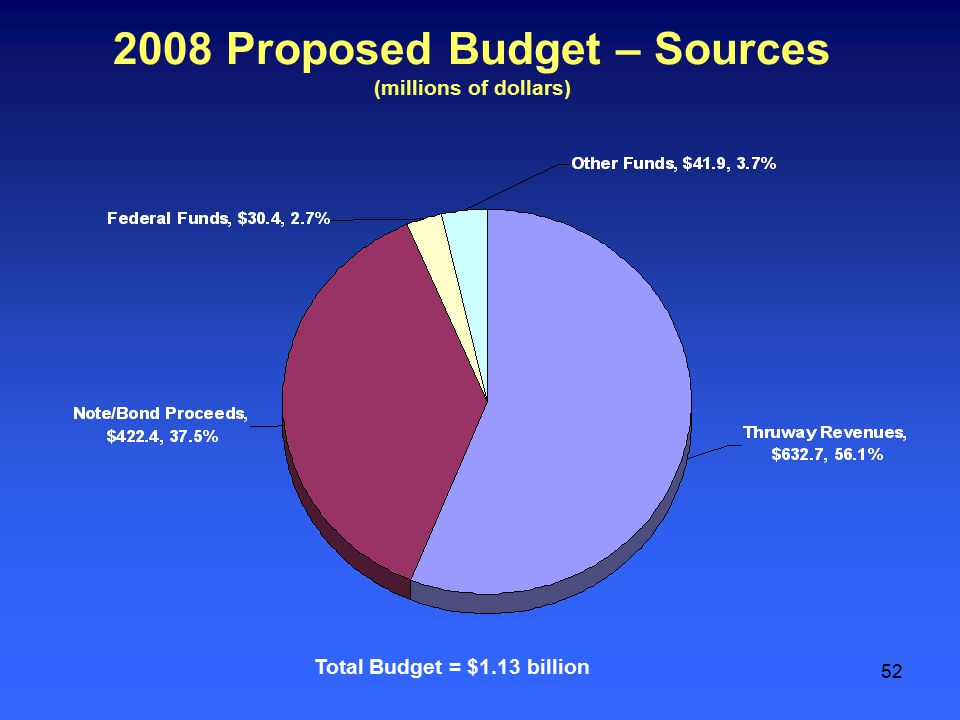 52 2008 Proposed Budget – Sources (millions of dollars) Total Budget = $1.13 billion
