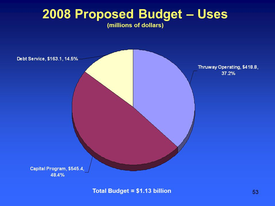 53 2008 Proposed Budget – Uses (millions of dollars) Total Budget = $1.13 billion
