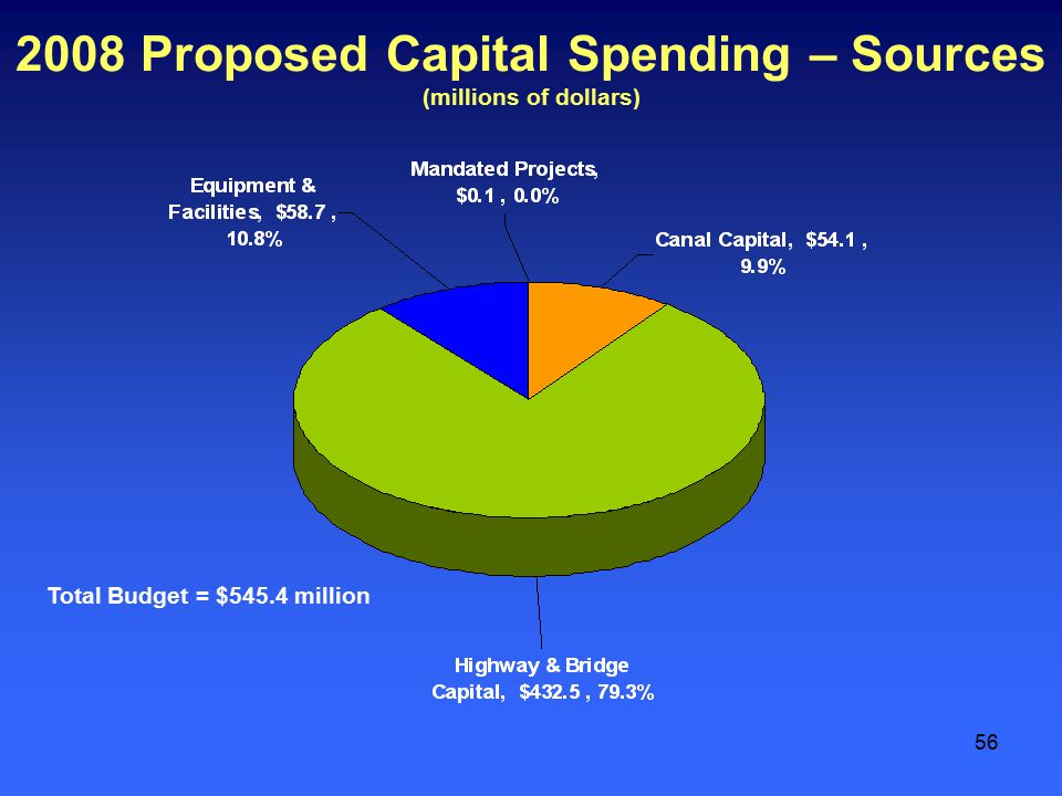 56 2008 Proposed Capital Spending – Sources (millions of dollars) Total Budget = $545.4 million