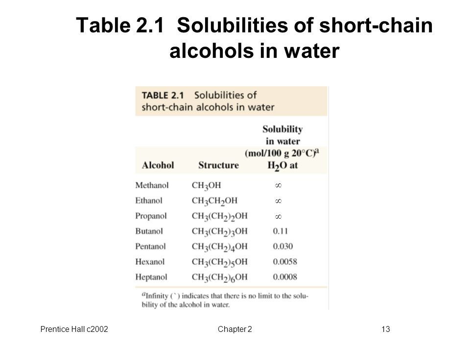Prentice Hall c2002Chapter 213 Table 2.1 Solubilities of short-chain alcohols in water ∞ ∞ ∞