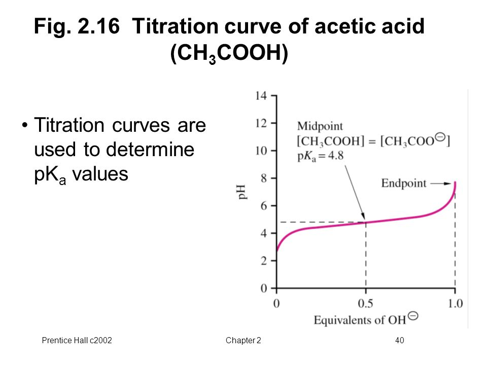 Prentice Hall c2002Chapter 240 Fig. 2.16 Titration curve of acetic acid (CH 3 COOH) Titration curves are used to determine pK a values