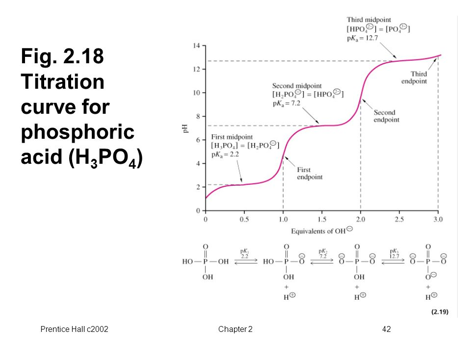 Prentice Hall c2002Chapter 242 Fig. 2.18 Titration curve for phosphoric acid (H 3 PO 4 )