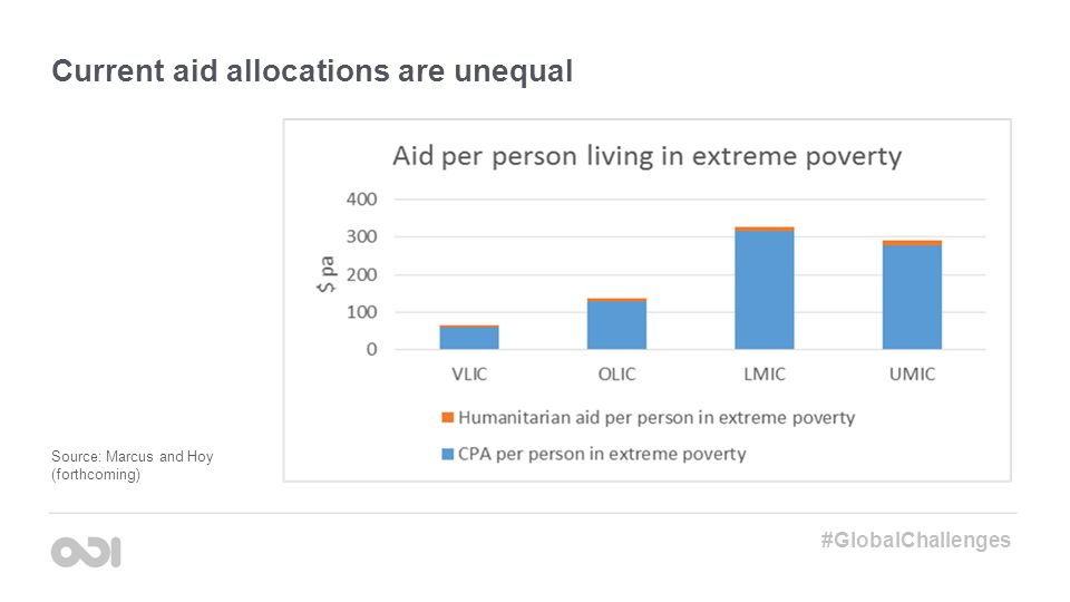 Current aid allocations are unequal #GlobalChallenges Source: Marcus and Hoy (forthcoming)