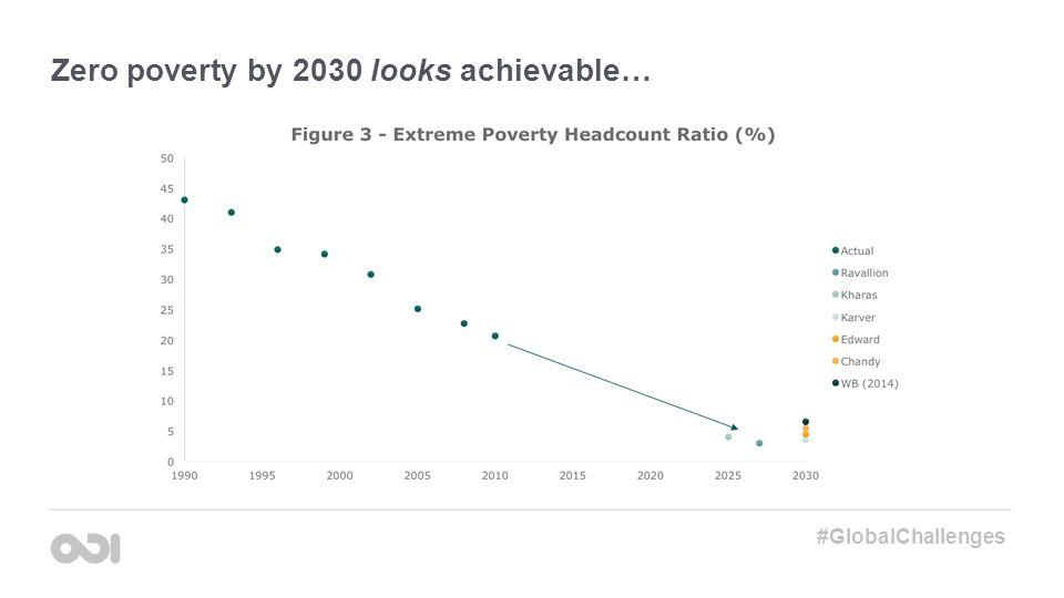 Zero poverty by 2030 looks achievable… #GlobalChallenges
