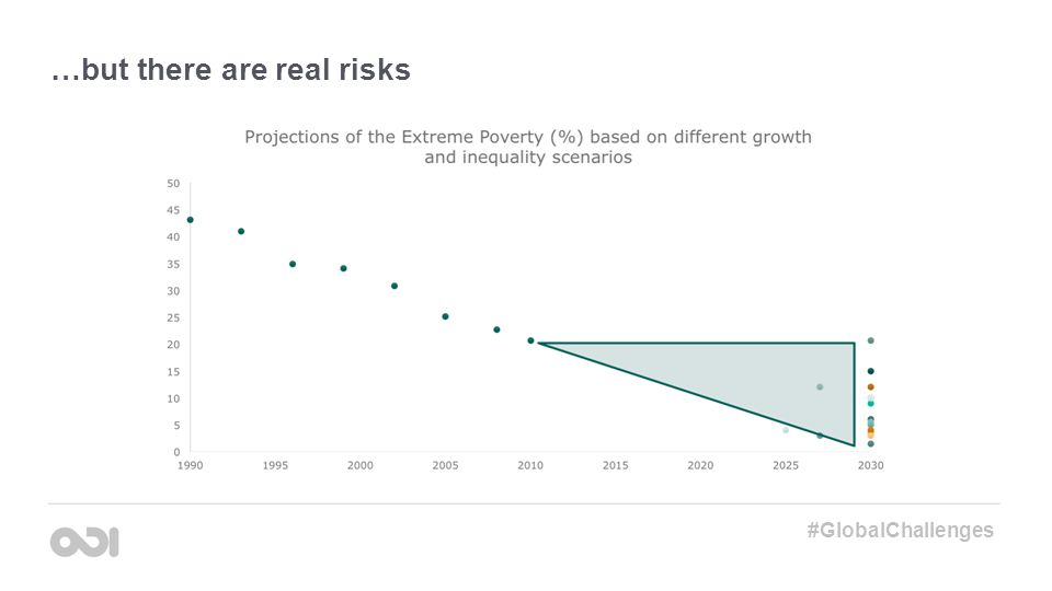 …but there are real risks #GlobalChallenges