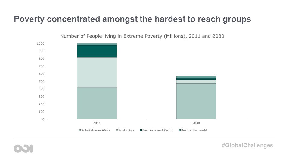Poverty concentrated amongst the hardest to reach groups #GlobalChallenges