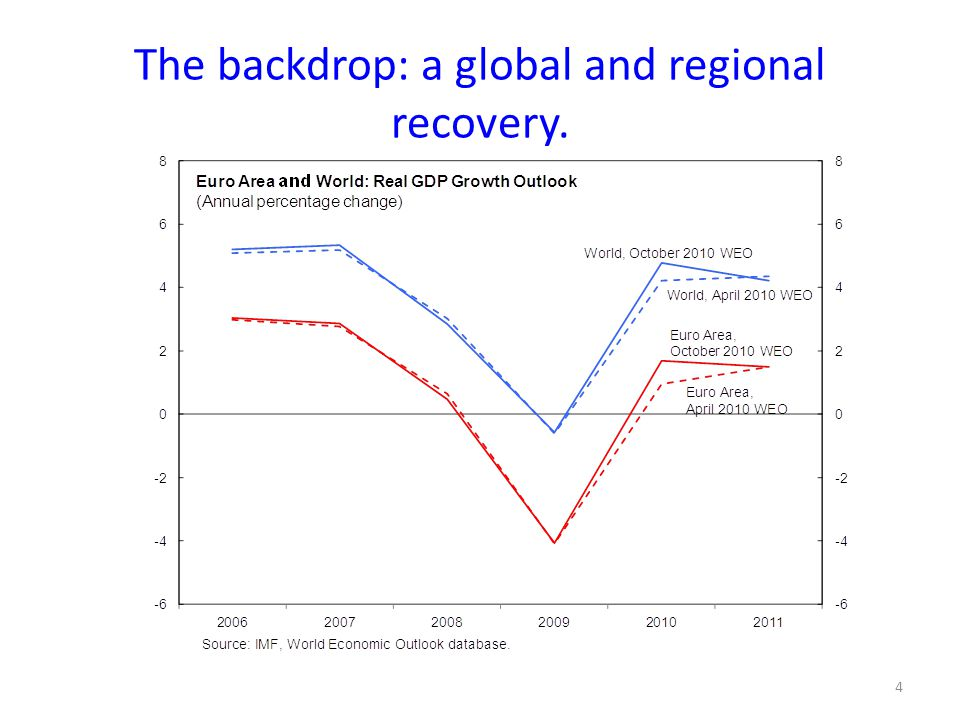 4 The backdrop: a global and regional recovery.