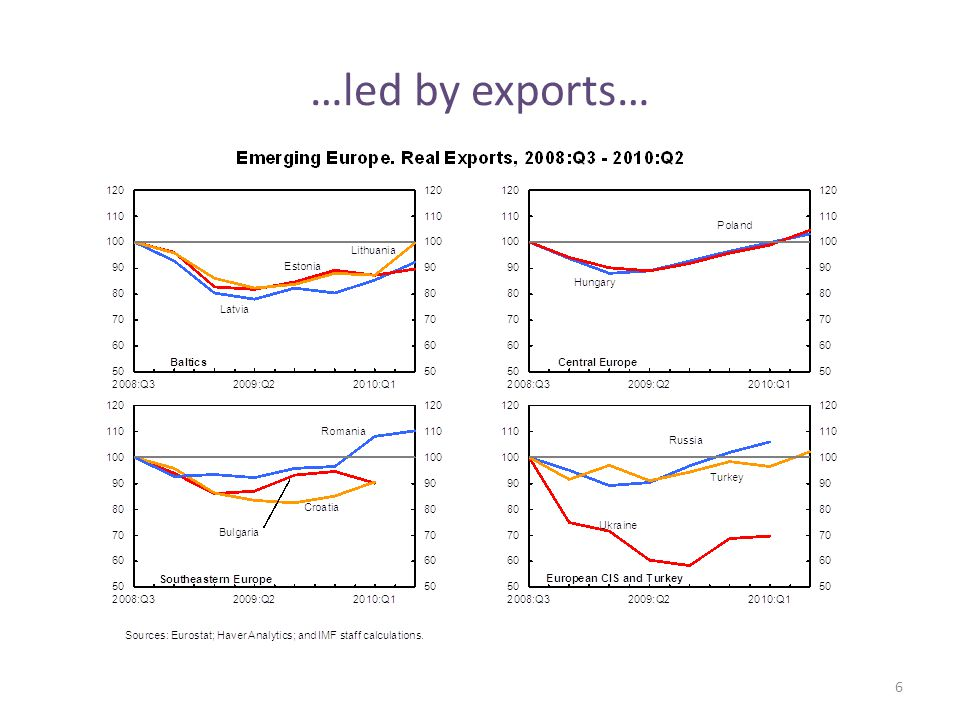 …led by exports… 6
