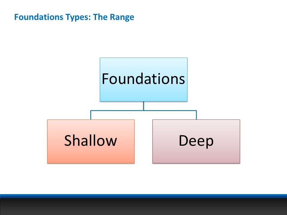 Foundations Types: The Range Foundations ShallowDeep
