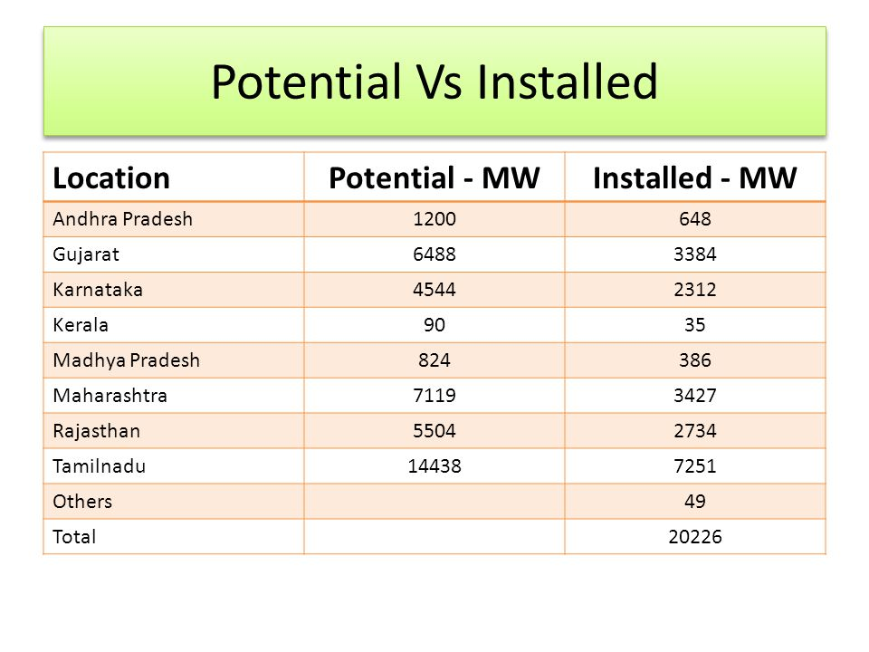 Potential Vs Installed LocationPotential - MWInstalled - MW Andhra Pradesh1200648 Gujarat64883384 Karnataka45442312 Kerala9035 Madhya Pradesh824386 Ma