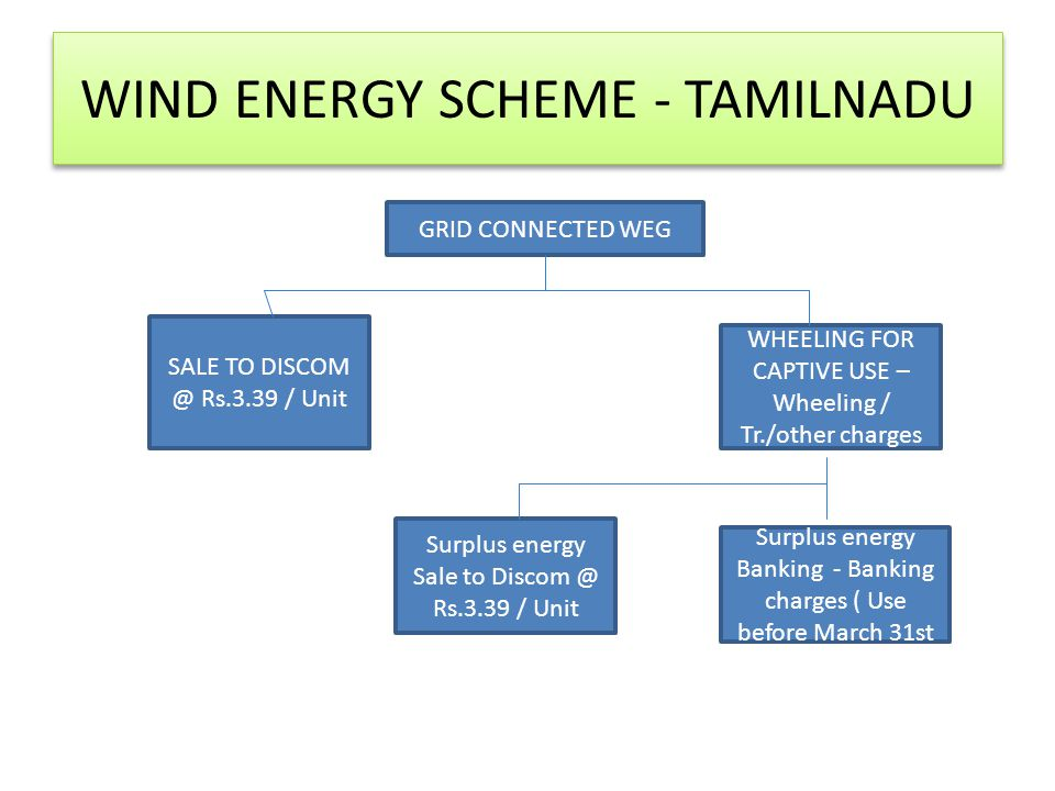 WIND ENERGY SCHEME - TAMILNADU GRID CONNECTED WEG SALE TO DISCOM @ Rs.3.39 / Unit WHEELING FOR CAPTIVE USE – Wheeling / Tr./other charges Surplus energy Sale to Discom @ Rs.3.39 / Unit Surplus energy Banking - Banking charges ( Use before March 31st