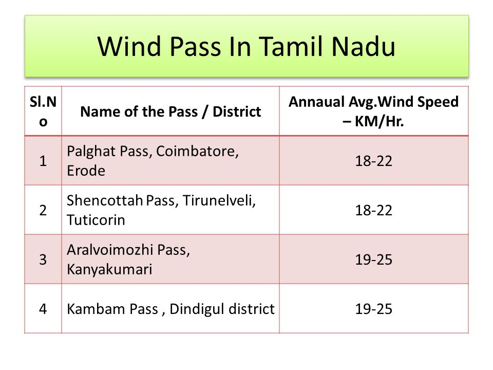 Wind Pass In Tamil Nadu Sl.N o Name of the Pass / District Annaual Avg.Wind Speed – KM/Hr. 1 Palghat Pass, Coimbatore, Erode 18-22 2 Shencottah Pass,