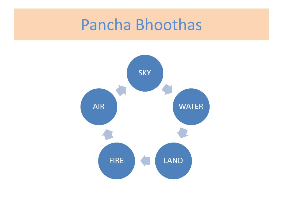 Pancha Bhoothas SKYWATERLANDFIREAIR