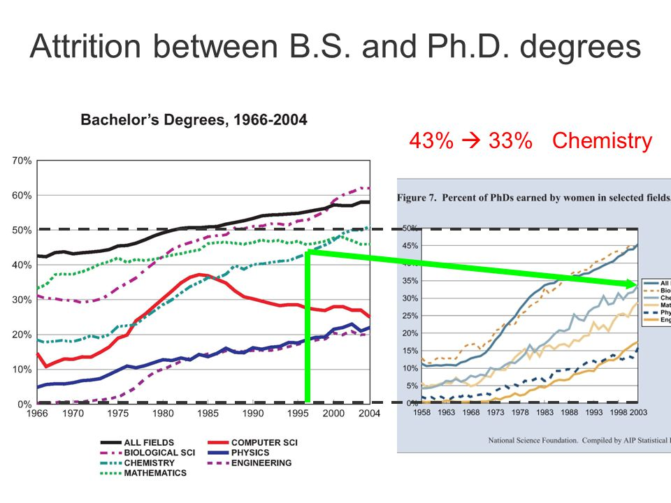 Attrition between B.S. and Ph.D. degrees 43%  33% Chemistry
