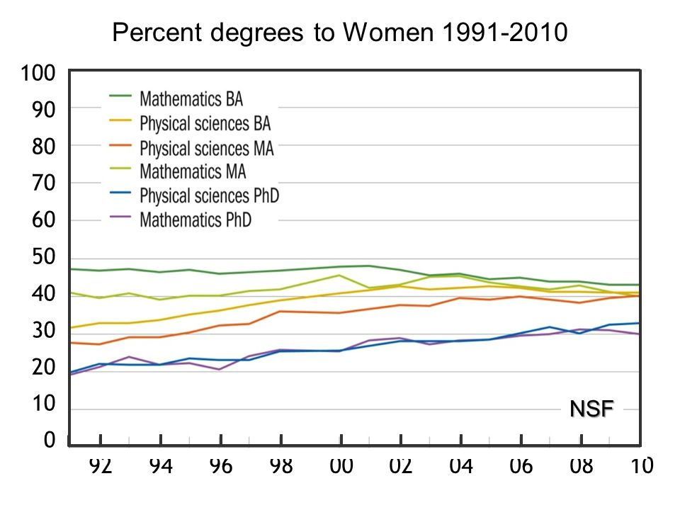 92 94 96 98 00 02 04 06 08 10 Percent degrees to Women 1991-2010 100 90 80 70 60 50 40 30 20 10 0 NSF