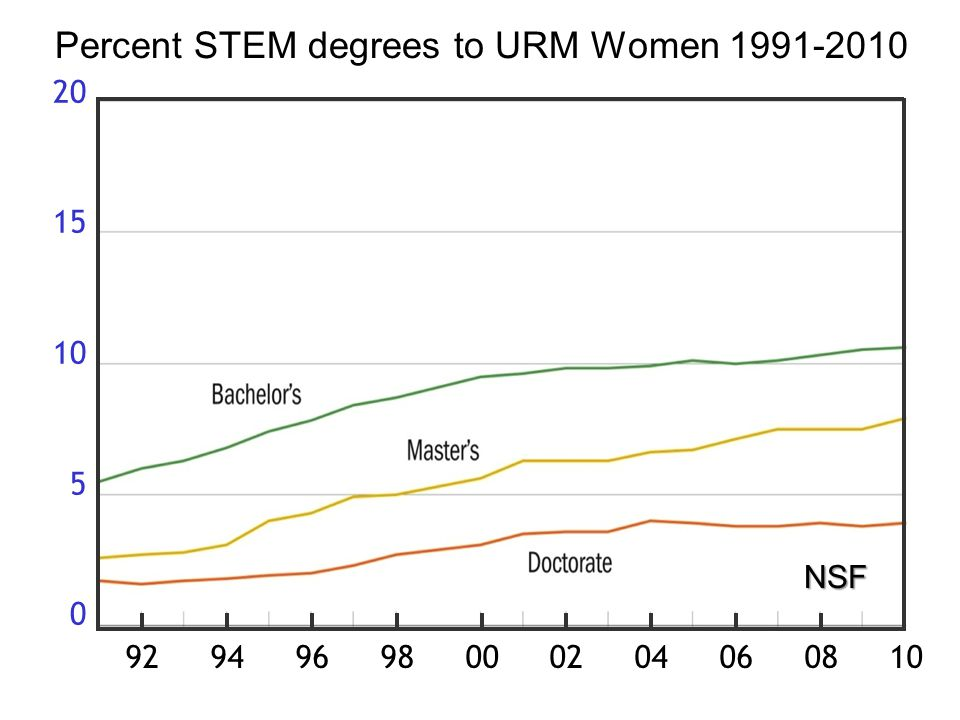 92 94 96 98 00 02 04 06 08 10 20 15 10 5 0 NSF Percent STEM degrees to URM Women 1991-2010