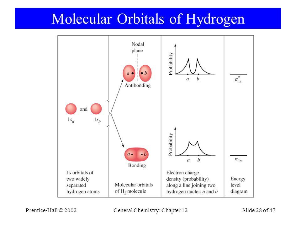 Prentice-Hall © 2002General Chemistry: Chapter 12Slide 28 of 47 Molecular Orbitals of Hydrogen