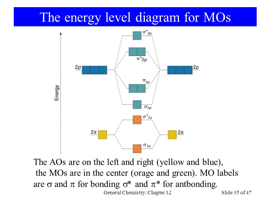 The energy level diagram for MOs General Chemistry: Chapter 12Slide 35 of 47 The AOs are on the left and right (yellow and blue), the MOs are in the center (orage and green).