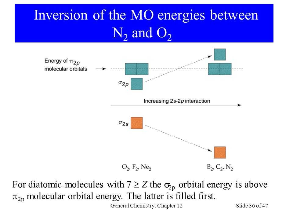 Inversion of the MO energies between N 2 and O 2 General Chemistry: Chapter 12Slide 36 of 47 For diatomic molecules with 7  Z the  2p orbital energy