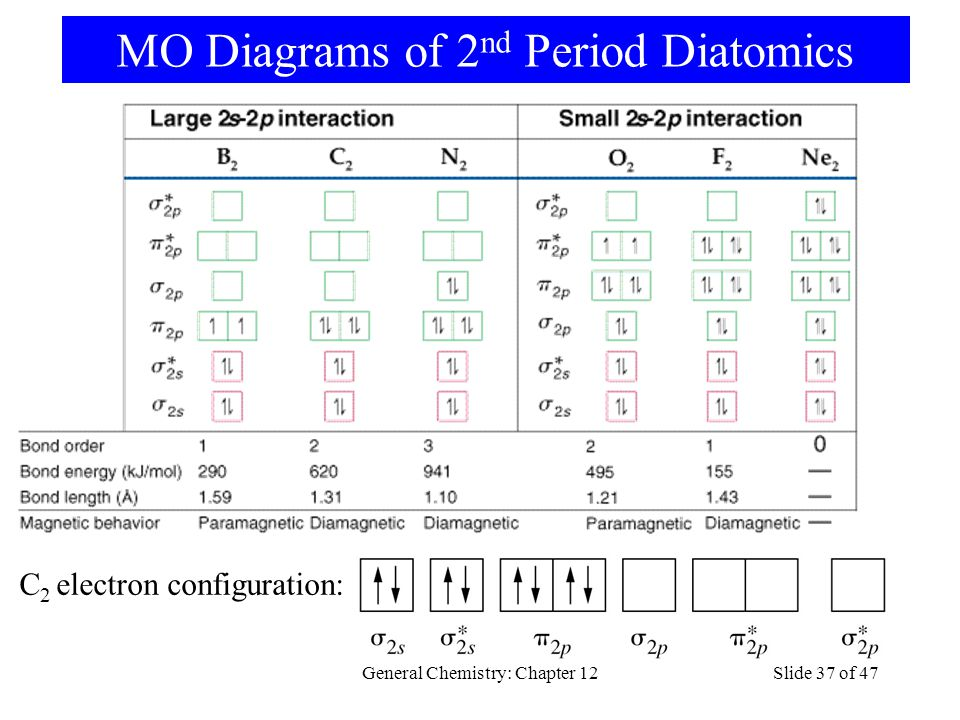 General Chemistry: Chapter 12Slide 37 of 47 MO Diagrams of 2 nd Period Diatomics C 2 electron configuration: