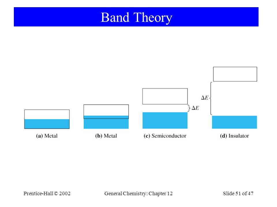 Prentice-Hall © 2002General Chemistry: Chapter 12Slide 51 of 47 Band Theory