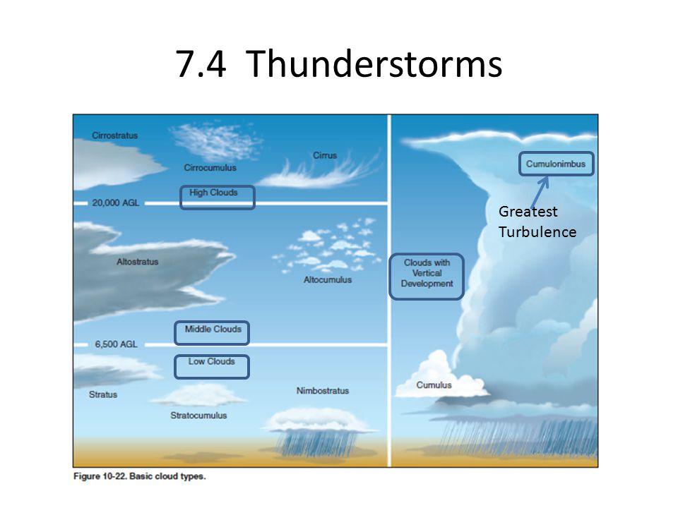 7.4 Thunderstorms Greatest Turbulence
