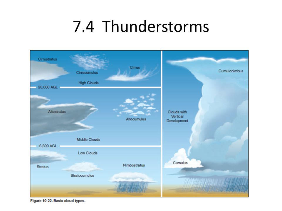 7.4 Thunderstorms
