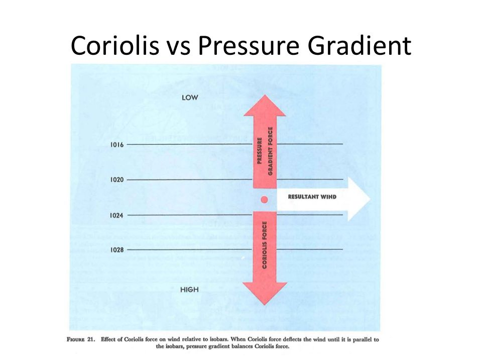 Coriolis vs Pressure Gradient