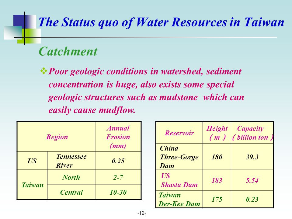 -12- Catchment  Poor geologic conditions in watershed, sediment concentration is huge, also exists some special geologic structures such as mudstone