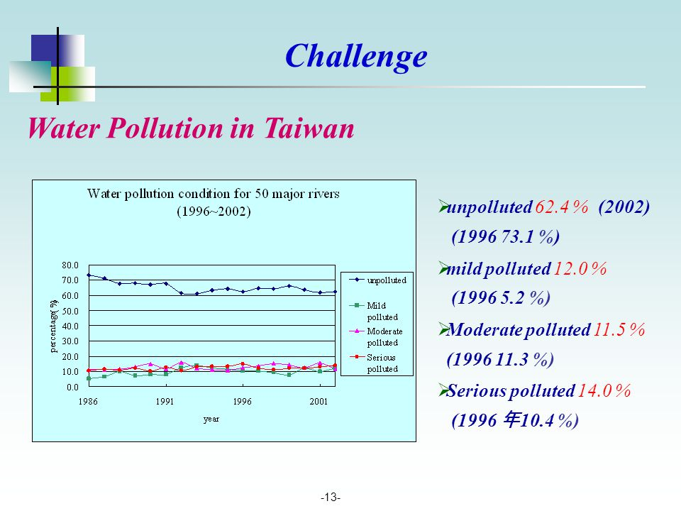 -13- Water Pollution in Taiwan  unpolluted 62.4 % (2002) (1996 73.1 %)  mild polluted 12.0 % (1996 5.2 %)  Moderate polluted 11.5 % (1996 11.3 %) 