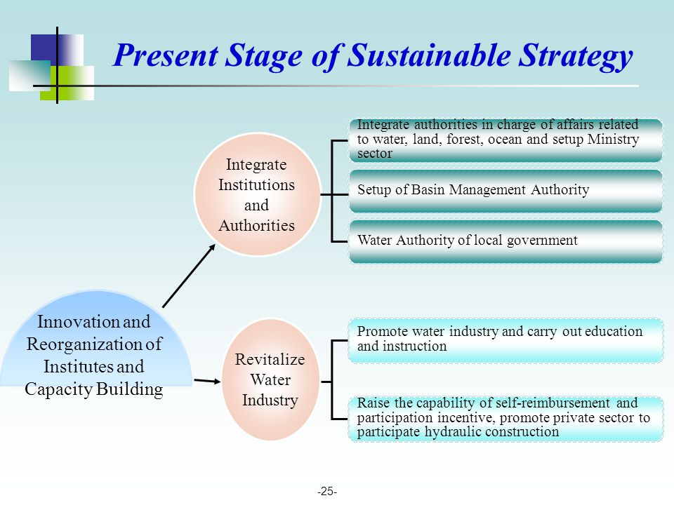 -25- Integrate authorities in charge of affairs related to water, land, forest, ocean and setup Ministry sector Setup of Basin Management Authority Pr